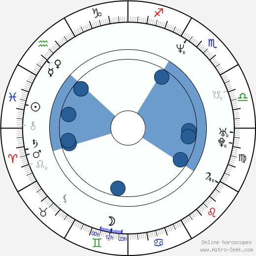 Ricky Proehl wikipedia, horoscope, astrology, instagram