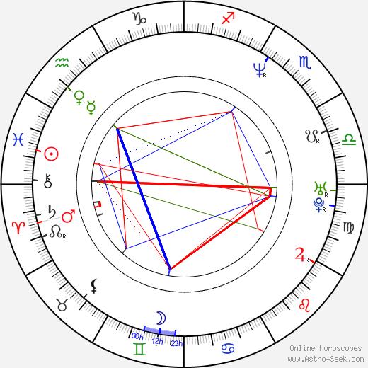 Ricky Proehl tema natale, oroscopo, Ricky Proehl oroscopi gratuiti, astrologia