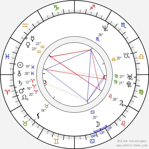 Rico E. Anderson birth chart, biography, wikipedia 2020, 2021