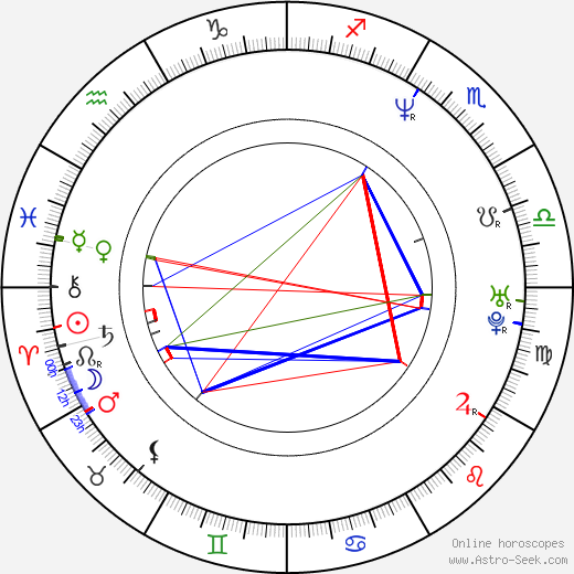 Roland Kickinger birth chart, Roland Kickinger astro natal horoscope, astrology