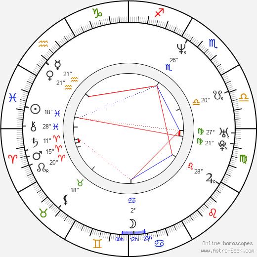 Shawn Mullins birth chart, biography, wikipedia 2020, 2021