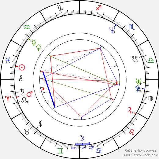 Shawn Mullins birth chart, Shawn Mullins astro natal horoscope, astrology