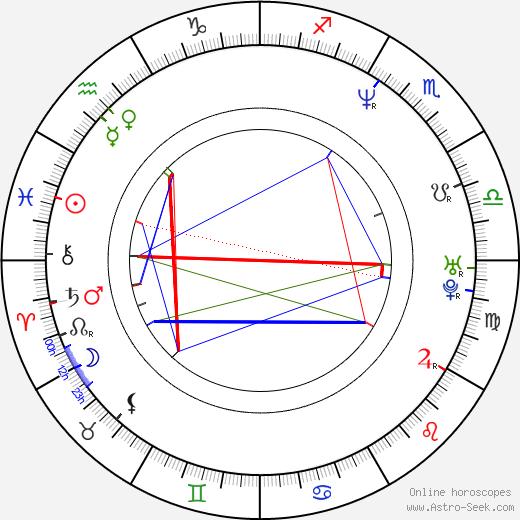 Viktor Skála birth chart, Viktor Skála astro natal horoscope, astrology