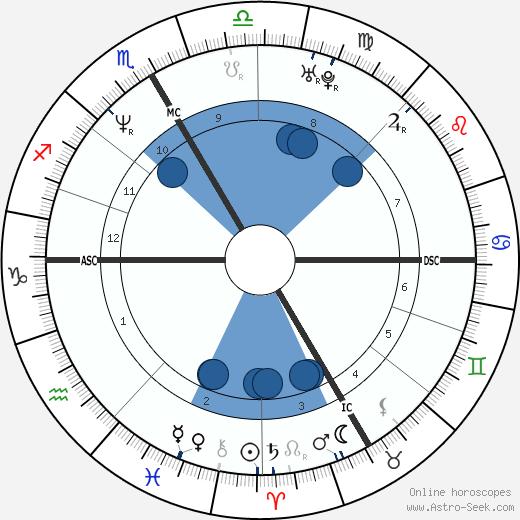Yann Moix wikipedia, horoscope, astrology, instagram