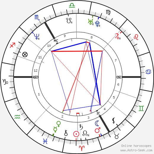 Yann Moix tema natale, oroscopo, Yann Moix oroscopi gratuiti, astrologia