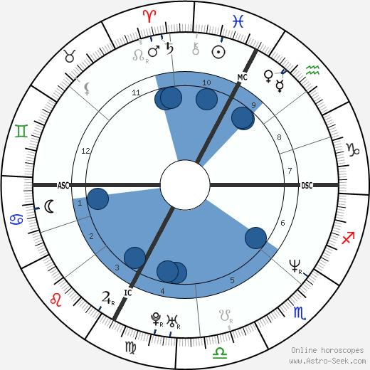 Youri Djorkaeff wikipedia, horoscope, astrology, instagram