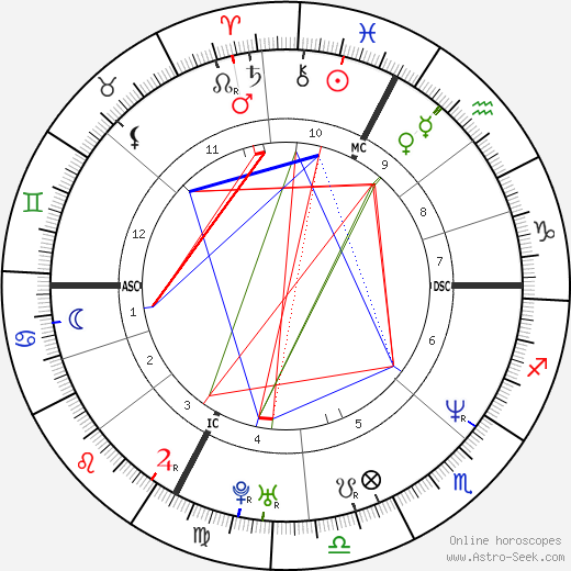 Юрий Джоркаефф Youri Djorkaeff день рождения гороскоп, Youri Djorkaeff Натальная карта онлайн
