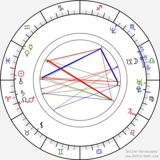 Zuzana Lapčíková astro natal birth chart, Zuzana Lapčíková horoscope, astrology