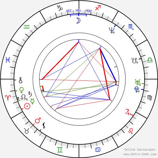 Adam McKay astro natal birth chart, Adam McKay horoscope, astrology