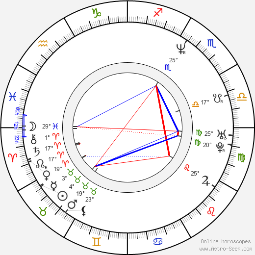 Aidan Gillen birth chart, biography, wikipedia 2018, 2019