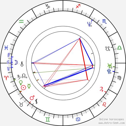 Эйдан Гиллен Aidan Gillen день рождения гороскоп, Aidan Gillen Натальная карта онлайн