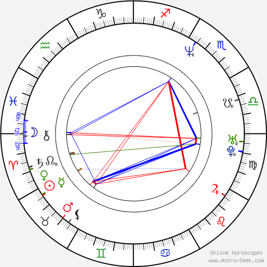 Aidan Gillen astro natal birth chart, Aidan Gillen horoscope, astrology