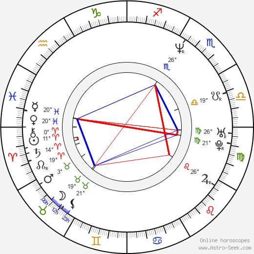 Alexander Stubb birth chart, biography, wikipedia 2019, 2020