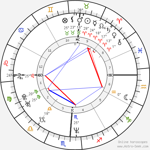 Ashley Judd birth chart, biography, wikipedia 2018, 2019