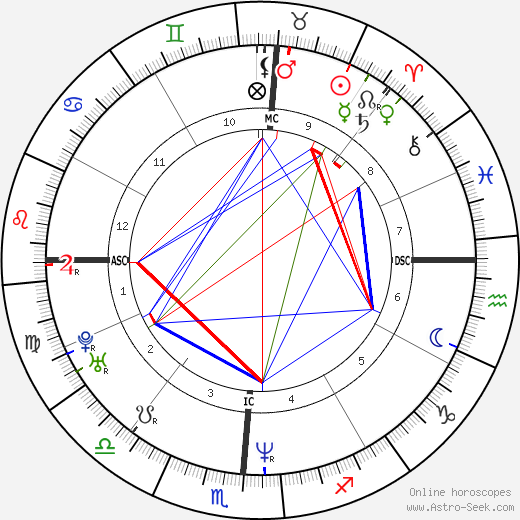 Ashley Judd astro natal birth chart, Ashley Judd horoscope, astrology