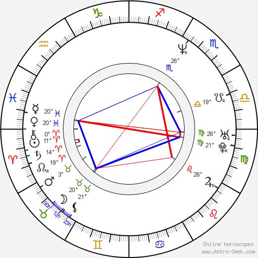 Atmen Kelif birth chart, biography, wikipedia 2019, 2020