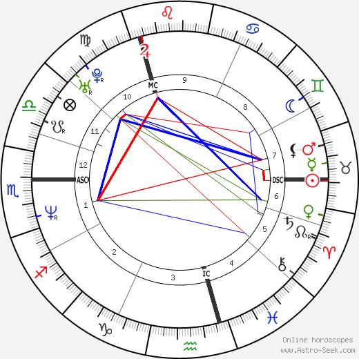 Babette Van Veen день рождения гороскоп, Babette Van Veen Натальная карта онлайн