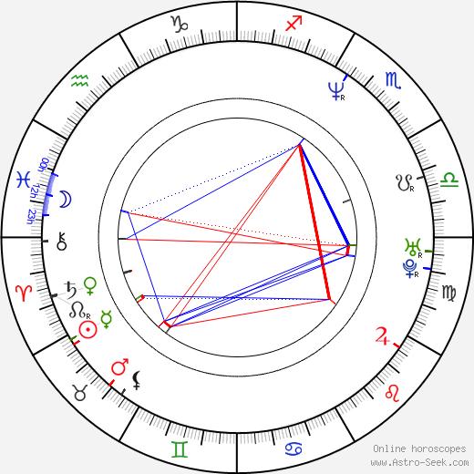 Bas Haring birth chart, Bas Haring astro natal horoscope, astrology
