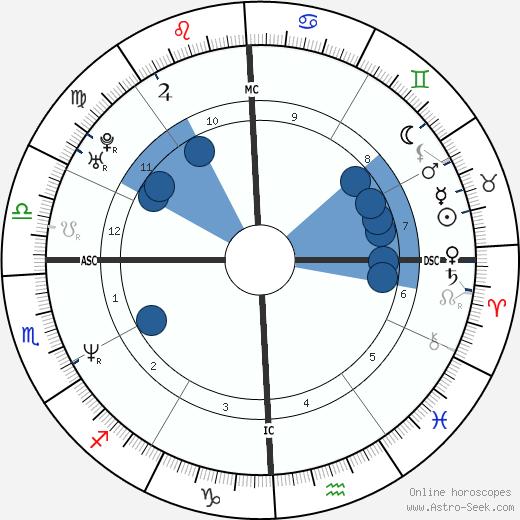Carnie Wilson wikipedia, horoscope, astrology, instagram