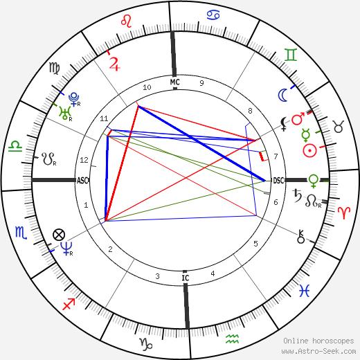 Carnie Wilson tema natale, oroscopo, Carnie Wilson oroscopi gratuiti, astrologia