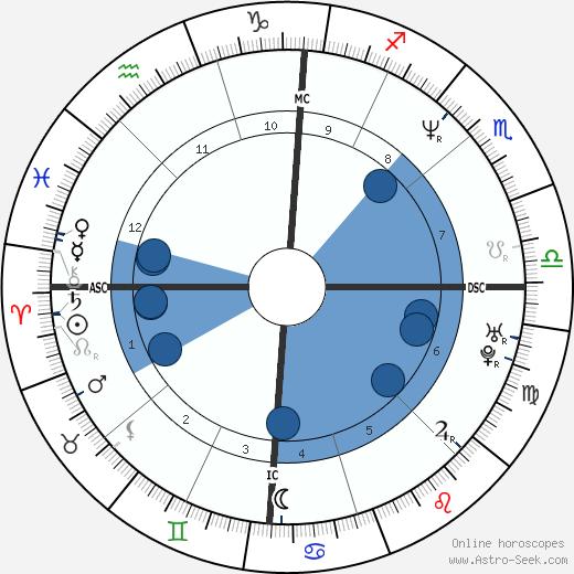 Claudia Gonson wikipedia, horoscope, astrology, instagram