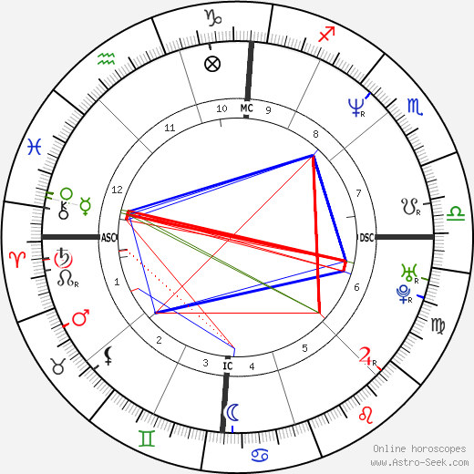 Claudia Gonson tema natale, oroscopo, Claudia Gonson oroscopi gratuiti, astrologia