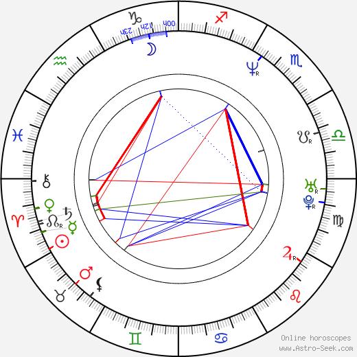 David Hewlett birth chart, David Hewlett astro natal horoscope, astrology