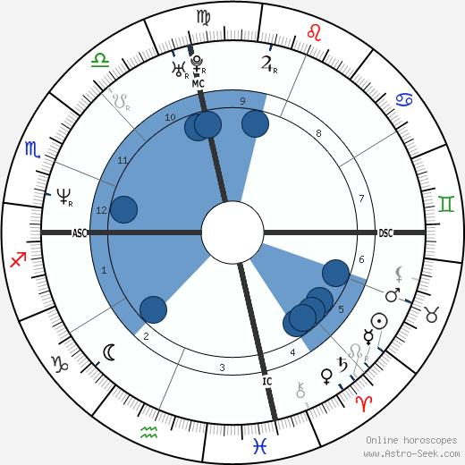 Derek Rydall wikipedia, horoscope, astrology, instagram