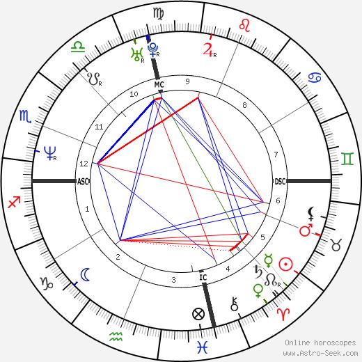 Derek Rydall день рождения гороскоп, Derek Rydall Натальная карта онлайн