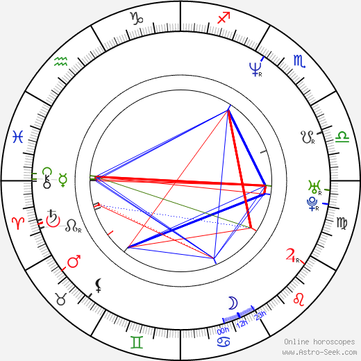 Doug Ellin birth chart, Doug Ellin astro natal horoscope, astrology