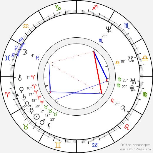 Fernando Cayo birth chart, biography, wikipedia 2020, 2021