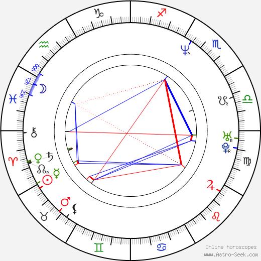 Fernando Cayo birth chart, Fernando Cayo astro natal horoscope, astrology