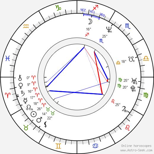 Greg Baker birth chart, biography, wikipedia 2019, 2020
