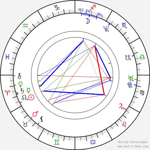 Greg Baker birth chart, Greg Baker astro natal horoscope, astrology