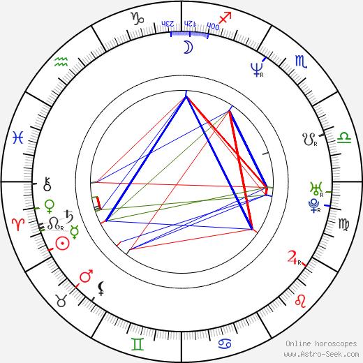 Hynek Fajmon astro natal birth chart, Hynek Fajmon horoscope, astrology