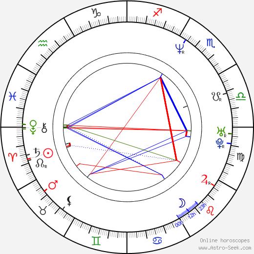 Jack Kyle astro natal birth chart, Jack Kyle horoscope, astrology