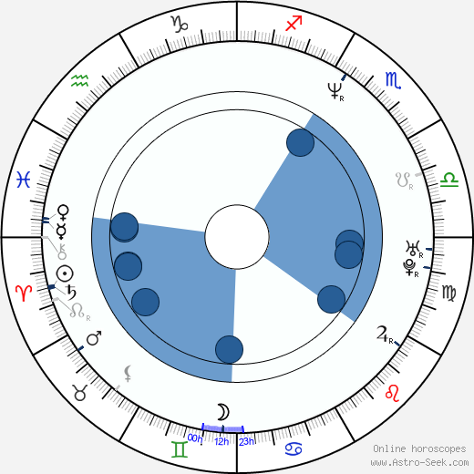 Jan Bubeník wikipedia, horoscope, astrology, instagram