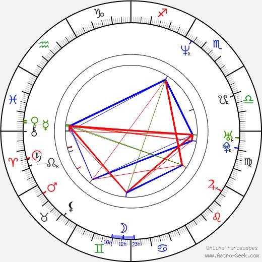 Jan Bubeník tema natale, oroscopo, Jan Bubeník oroscopi gratuiti, astrologia