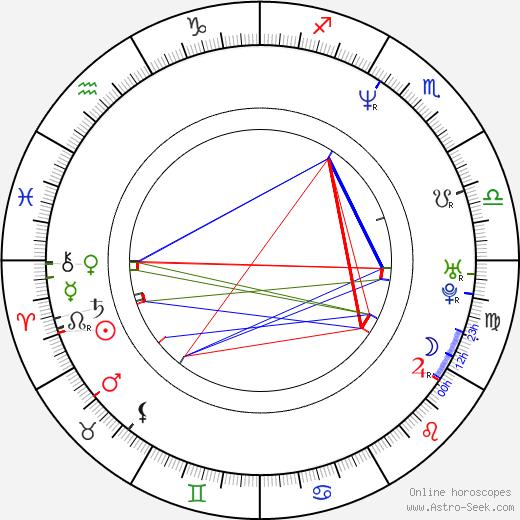 Jay Chandrasekhar birth chart, Jay Chandrasekhar astro natal horoscope, astrology
