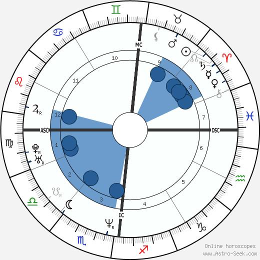 Jeanne Balibar wikipedia, horoscope, astrology, instagram