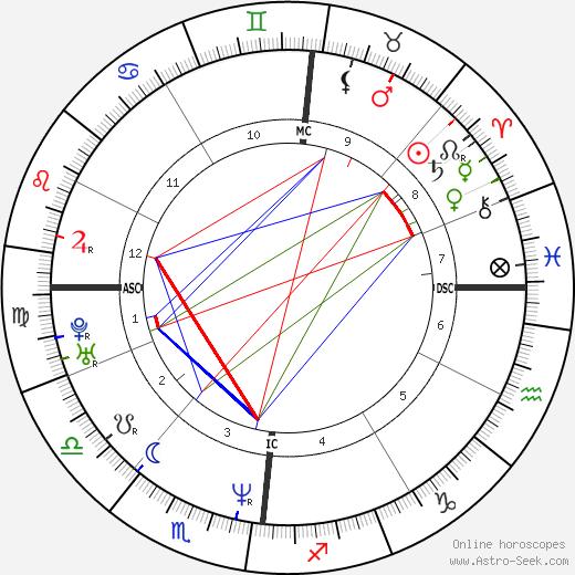 Жанна Балибар Jeanne Balibar день рождения гороскоп, Jeanne Balibar Натальная карта онлайн