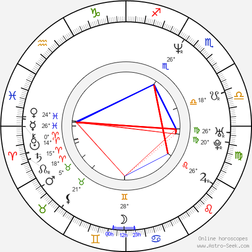 Jennifer Chambers Lynch birth chart, biography, wikipedia 2019, 2020