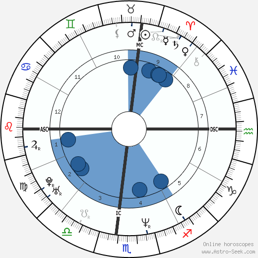 Josh Blackhill wikipedia, horoscope, astrology, instagram