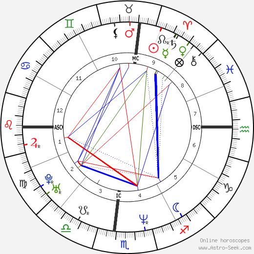 Josh Blackhill день рождения гороскоп, Josh Blackhill Натальная карта онлайн