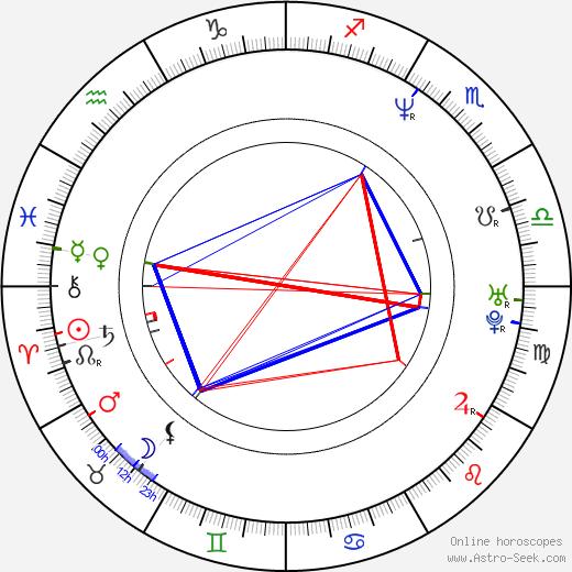 Julia Boutros astro natal birth chart, Julia Boutros horoscope, astrology