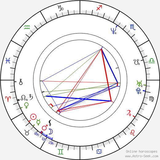 Jürgen Vogel astro natal birth chart, Jürgen Vogel horoscope, astrology