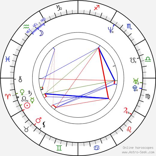 Kazuaki Kiriya astro natal birth chart, Kazuaki Kiriya horoscope, astrology