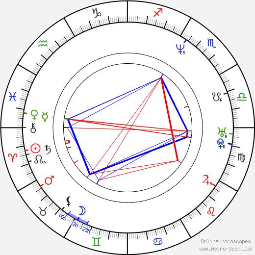 Manuela Harabor birth chart, Manuela Harabor astro natal horoscope, astrology