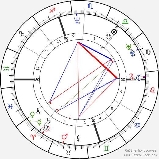 Marie-Claire Restoux tema natale, oroscopo, Marie-Claire Restoux oroscopi gratuiti, astrologia