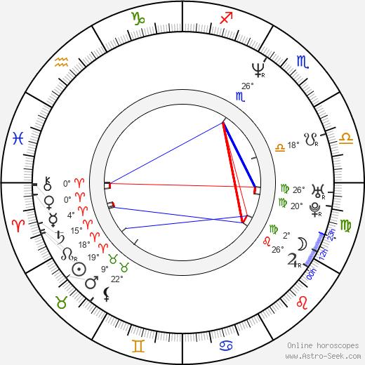 Matthew Bennett birth chart, biography, wikipedia 2020, 2021